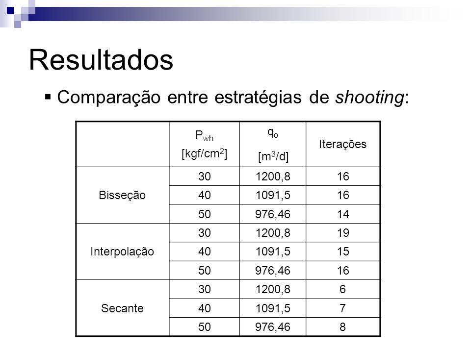 Resultados Comparação entre estratégias de shooting: Pwh [kgf/cm2] qo